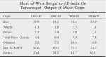 The table indicates agricultural growth rates even before the TMC came to power. (Data from the West Bengal Development Report; Planning Commission of India)